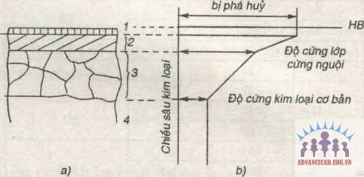 Cấu-trúc-lớp-bề-mặt-sau-gia-công
