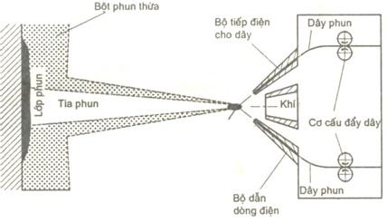 phun-plasma