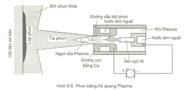 phun-plasmaa