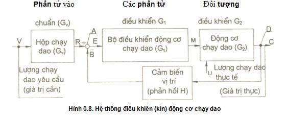 tu-dong-hoa-cong-nghiep